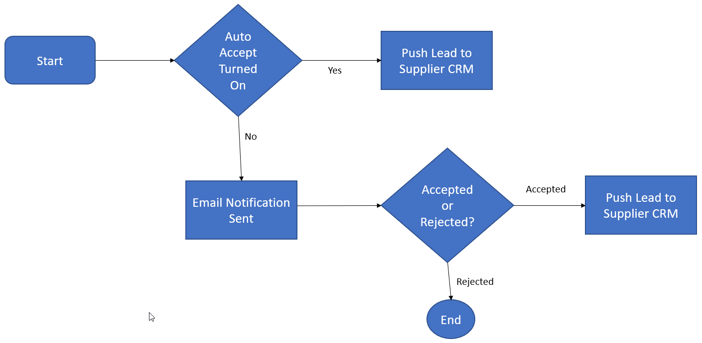 2018-11-20_AutoAcceptWorkflow.png