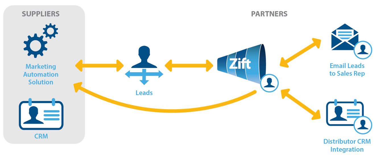 When your supplier is distributing leads to you, you will need to decide how you will manage or work your leads. Common methods of lead distribution are ...